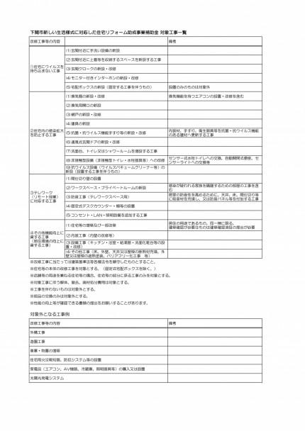 下関市リフォーム補助金の対象工事一覧