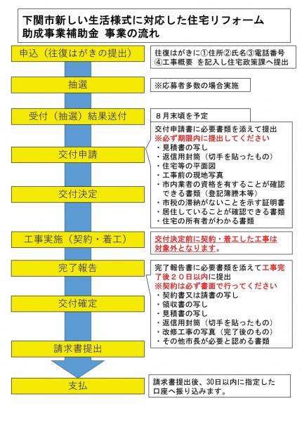 下関市リフォーム補助金の流れ